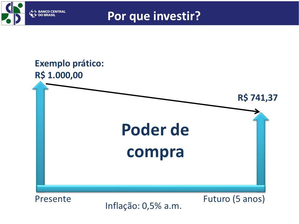 PresenteFuturo (5 anos) Inflação: 0,5% a.m. Exemplo prático: R$ 1.000,00 R$ 741,37 Poder de compra Por que investir?