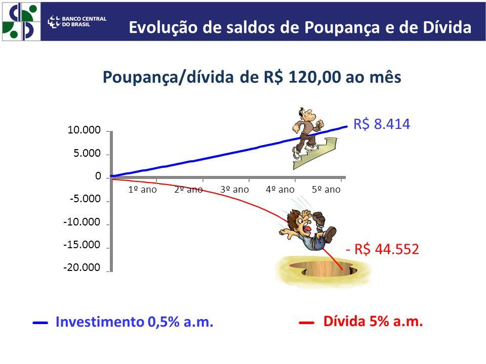 -20.000 -15.000 -10.000 -5.000 0 5.000 10.000 1º ano3º ano4º ano5º ano R$ 8.414 Investimento 0,5% a.m. Dívida 5% a.m. 2º ano - R$ 44.552 Poupança/dívi