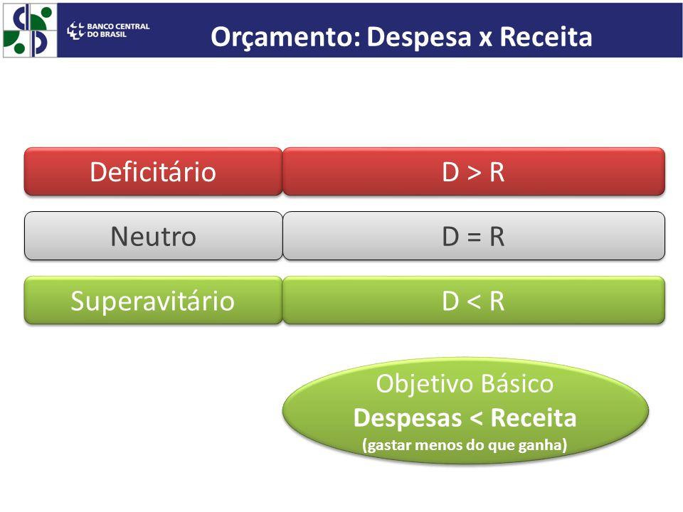 Objetivo Básico Despesas < Receita (gastar menos do que ganha) Objetivo Básico Despesas < Receita (gastar menos do que ganha) Deficitário D > R Neutro