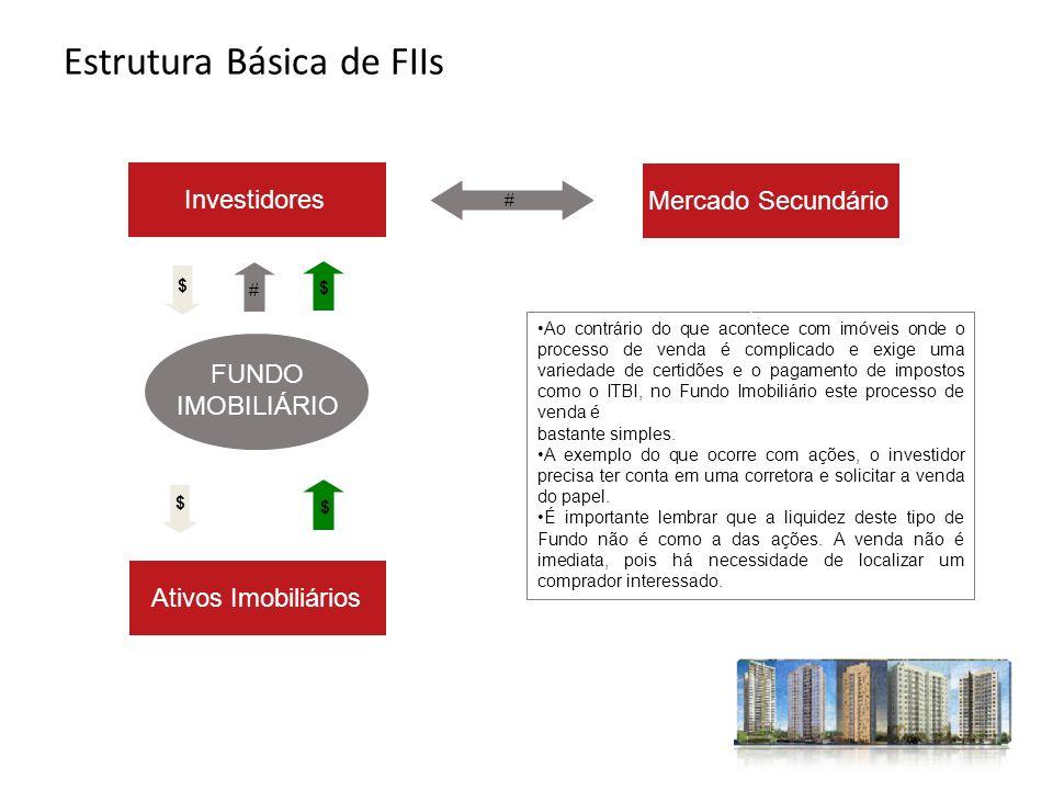 FUNDO IMOBILIÁRIO Investidores Ativos Imobiliários $ $ $ $ Mercado Secundário # Ao contrário do que acontece com imóveis onde o processo de venda é co