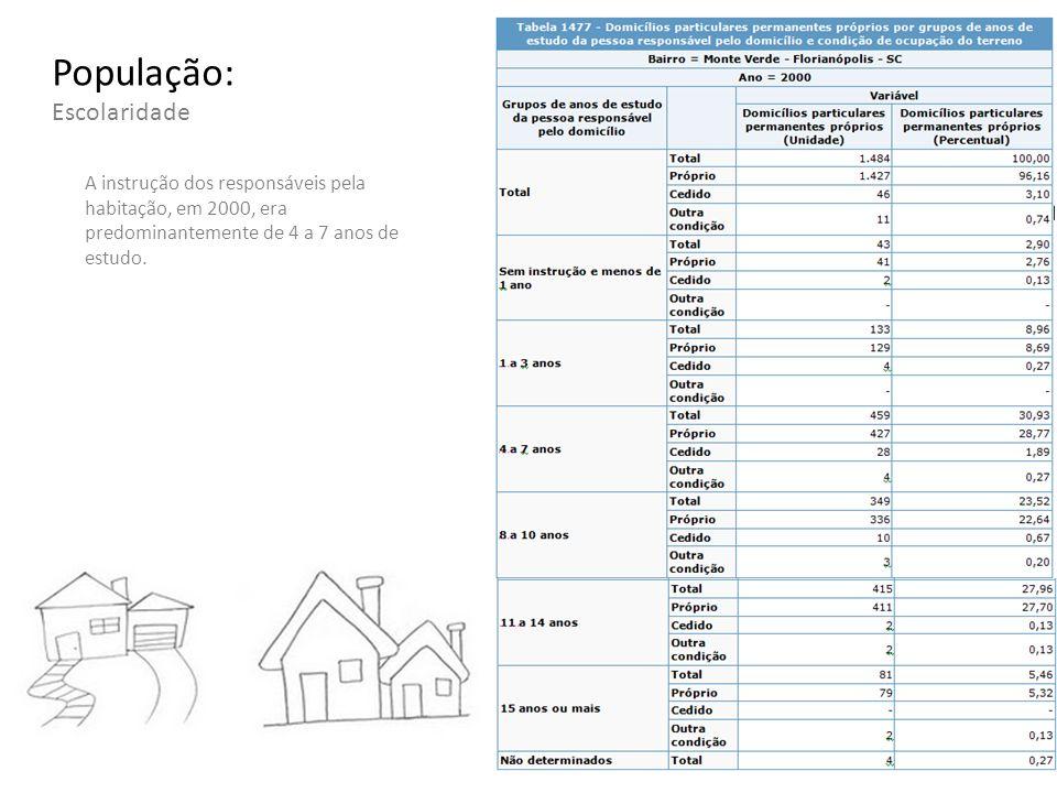 População: Escolaridade A instrução dos responsáveis pela habitação, em 2000, era predominantemente de 4 a 7 anos de estudo.