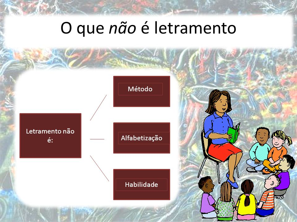 3 O que não é letramento Letramento não é: Método Alfabetização Habilidade