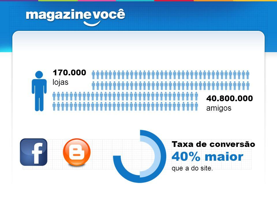 170.000 lojas 40.800.000 amigos Taxa de conversão 40% maior que a do site.