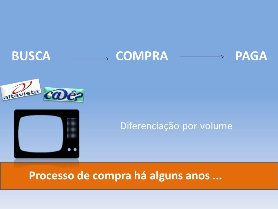 Processo de compra há alguns anos... BUSCACOMPRAPAGA Diferenciação por volume