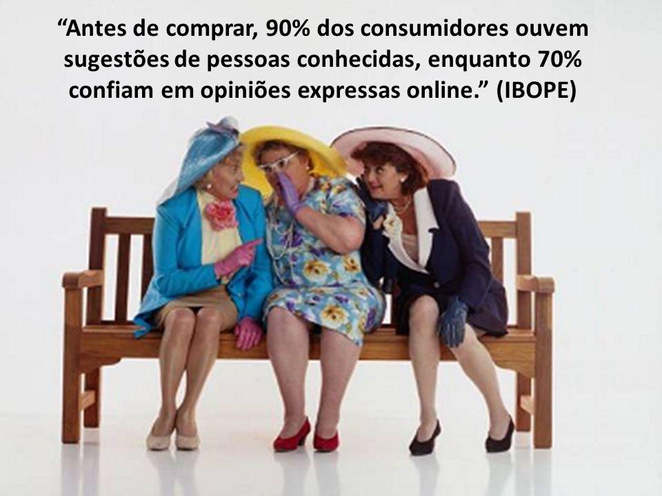Antes de comprar, 90% dos consumidores ouvem sugestões de pessoas conhecidas, enquanto 70% confiam em opiniões expressas online. (IBOPE)