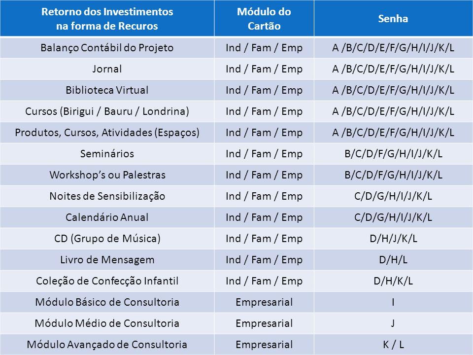 Retorno dos Investimentos na forma de Recuros Módulo do Cartão Senha Balanço Contábil do ProjetoInd / Fam / EmpA /B/C/D/E/F/G/H/I/J/K/L JornalInd / Fam / EmpA /B/C/D/E/F/G/H/I/J/K/L Biblioteca VirtualInd / Fam / EmpA /B/C/D/E/F/G/H/I/J/K/L Cursos (Birigui / Bauru / Londrina)Ind / Fam / EmpA /B/C/D/E/F/G/H/I/J/K/L Produtos, Cursos, Atividades (Espaços)Ind / Fam / EmpA /B/C/D/E/F/G/H/I/J/K/L SemináriosInd / Fam / EmpB/C/D/F/G/H/I/J/K/L Workshops ou PalestrasInd / Fam / EmpB/C/D/F/G/H/I/J/K/L Noites de SensibilizaçãoInd / Fam / EmpC/D/G/H/I/J/K/L Calendário AnualInd / Fam / EmpC/D/G/H/I/J/K/L CD (Grupo de Música)Ind / Fam / EmpD/H/J/K/L Livro de MensagemInd / Fam / EmpD/H/L Coleção de Confecção InfantilInd / Fam / EmpD/H/K/L Módulo Básico de ConsultoriaEmpresarialI Módulo Médio de ConsultoriaEmpresarialJ Módulo Avançado de ConsultoriaEmpresarialK / L