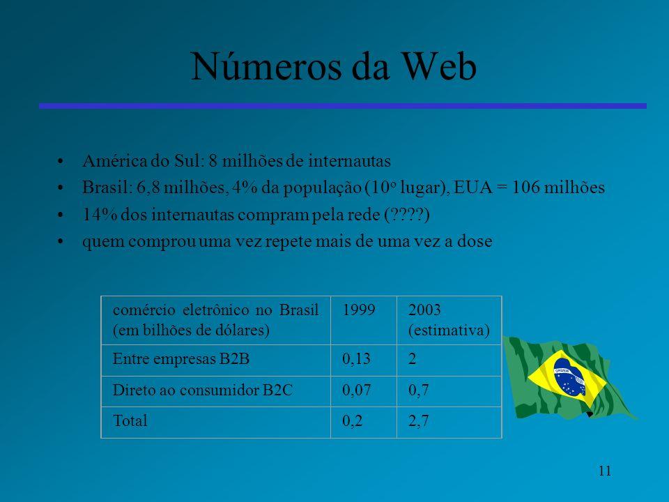 11 Números da Web América do Sul: 8 milhões de internautas Brasil: 6,8 milhões, 4% da população (10 o lugar), EUA = 106 milhões 14% dos internautas co
