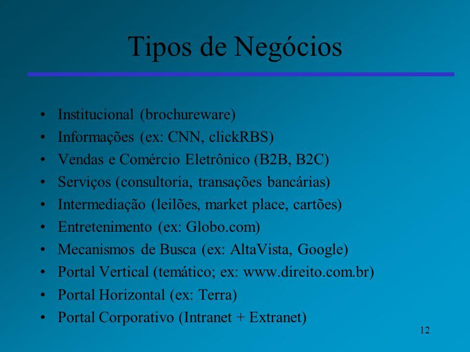 12 Tipos de Negócios Institucional (brochureware) Informações (ex: CNN, clickRBS) Vendas e Comércio Eletrônico (B2B, B2C) Serviços (consultoria, trans