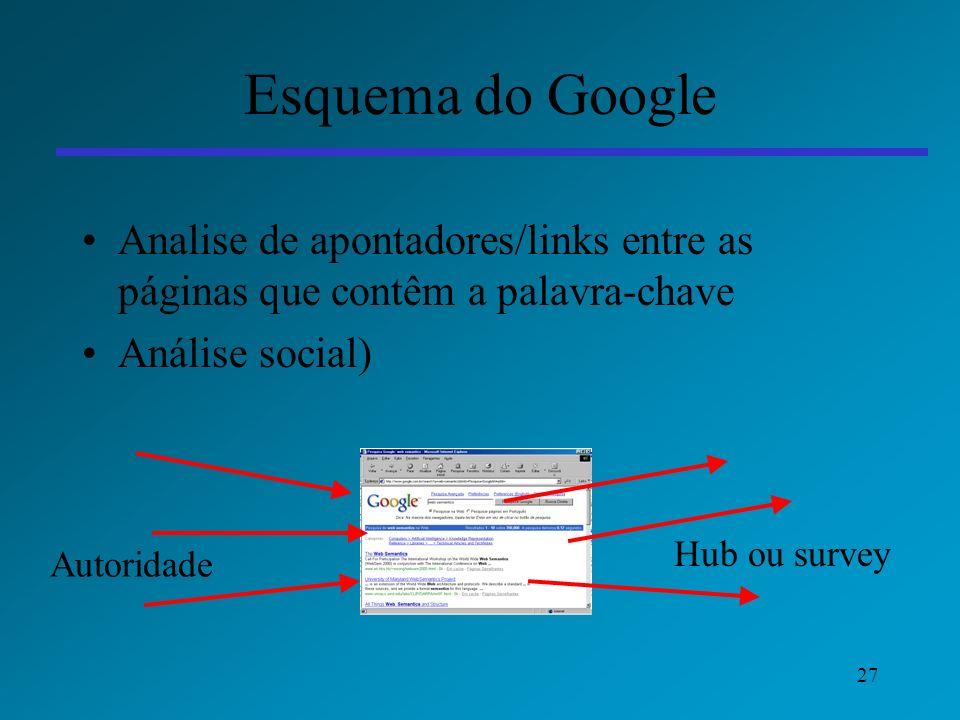 27 Esquema do Google Analise de apontadores/links entre as páginas que contêm a palavra-chave Análise social) Autoridade Hub ou survey
