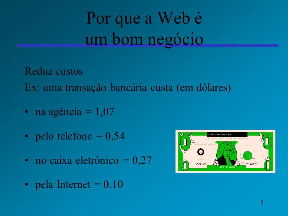 3 Por que a Web é um bom negócio Reduz custos Ex: uma transação bancária custa (em dólares) na agência = 1,07 pelo telefone = 0,54 no caixa eletrônico