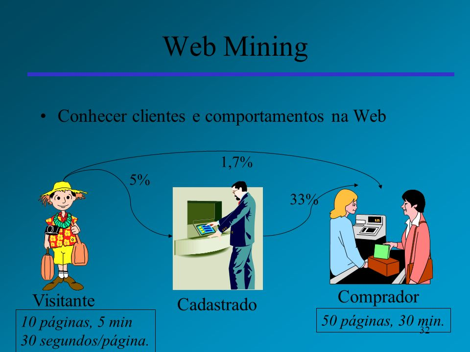 32 Web Mining Conhecer clientes e comportamentos na Web Visitante Cadastrado Comprador 5% 33% 1,7% 50 páginas, 30 min. 10 páginas, 5 min 30 segundos/p