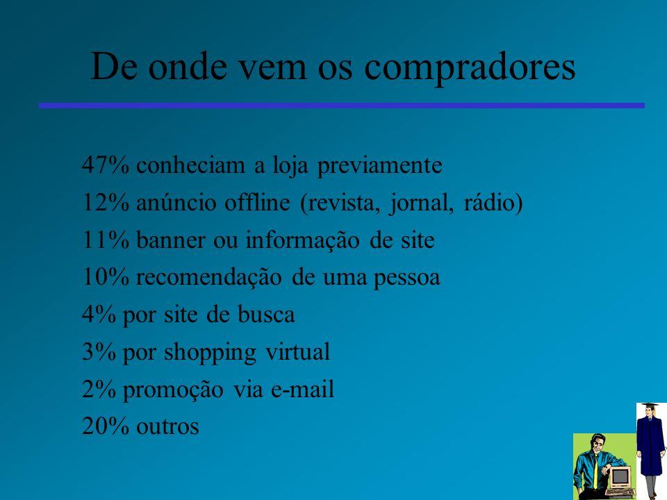 37 De onde vem os compradores 47% conheciam a loja previamente 12% anúncio offline (revista, jornal, rádio) 11% banner ou informação de site 10% recom