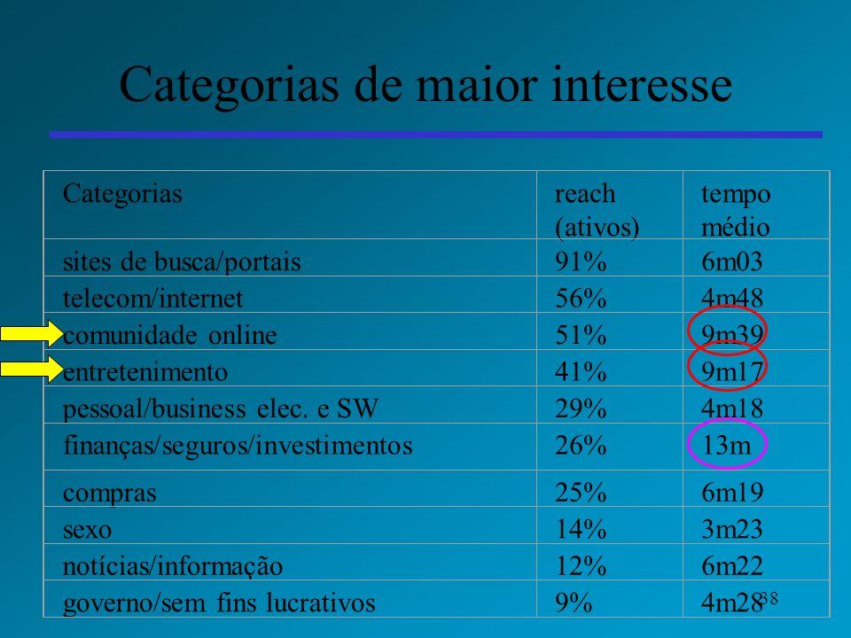 38 Categorias de maior interesse Categoriasreach (ativos) tempo médio sites de busca/portais91%6m03 telecom/internet56%4m48 comunidade online51%9m39 e