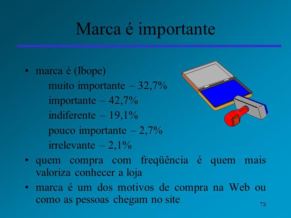 78 Marca é importante marca é (Ibope) muito importante – 32,7% importante – 42,7% indiferente – 19,1% pouco importante – 2,7% irrelevante – 2,1% quem