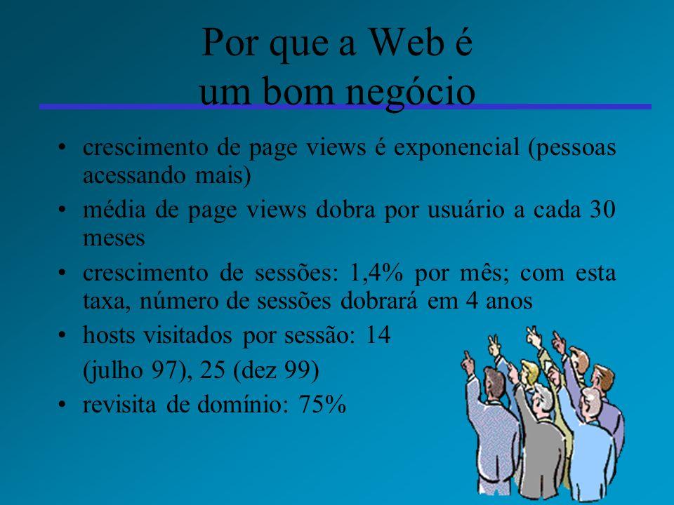9 Por que a Web é um bom negócio crescimento de page views é exponencial (pessoas acessando mais) média de page views dobra por usuário a cada 30 mese