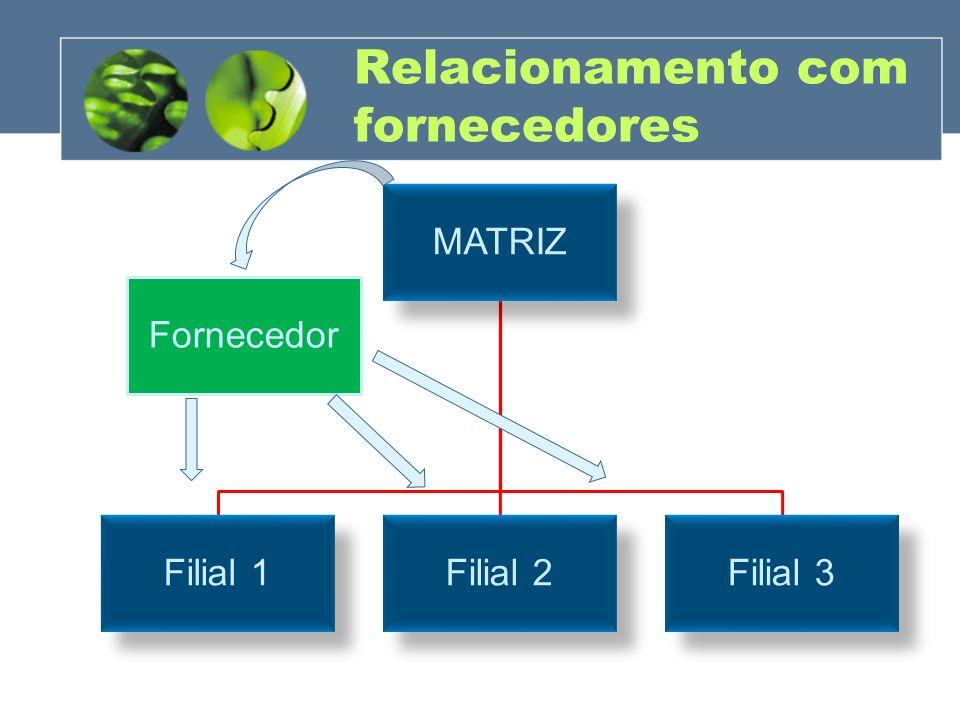 Relacionamento com fornecedores MATRIZ Filial 1Filial 2Filial 3 Fornecedor