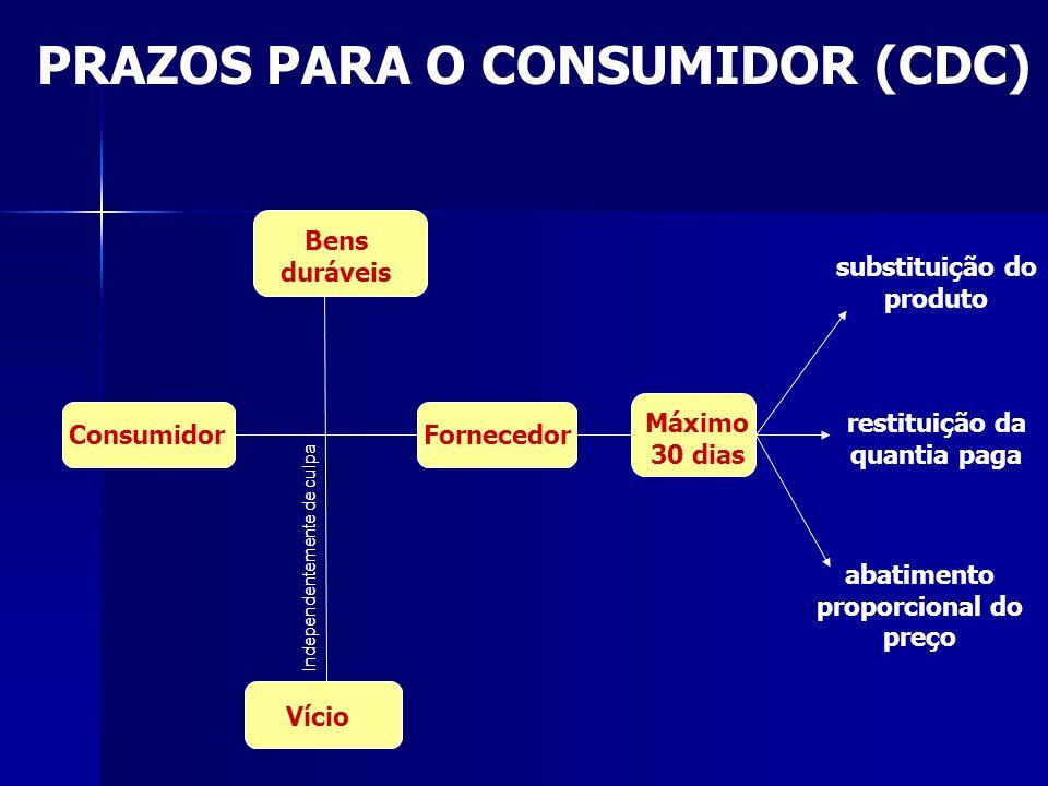 PRAZOS PARA O CONSUMIDOR (CDC) Consumidor Independentemente de culpa Vício Bens duráveis Fornecedor substituição do produto restituição da quantia pag