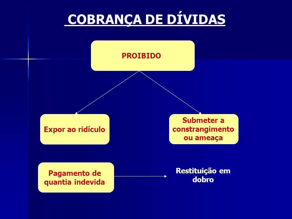 COBRANÇA DE DÍVIDAS PROIBIDO Expor ao ridículo Submeter a constrangimento ou ameaça Pagamento de quantia indevida Restituição em dobro