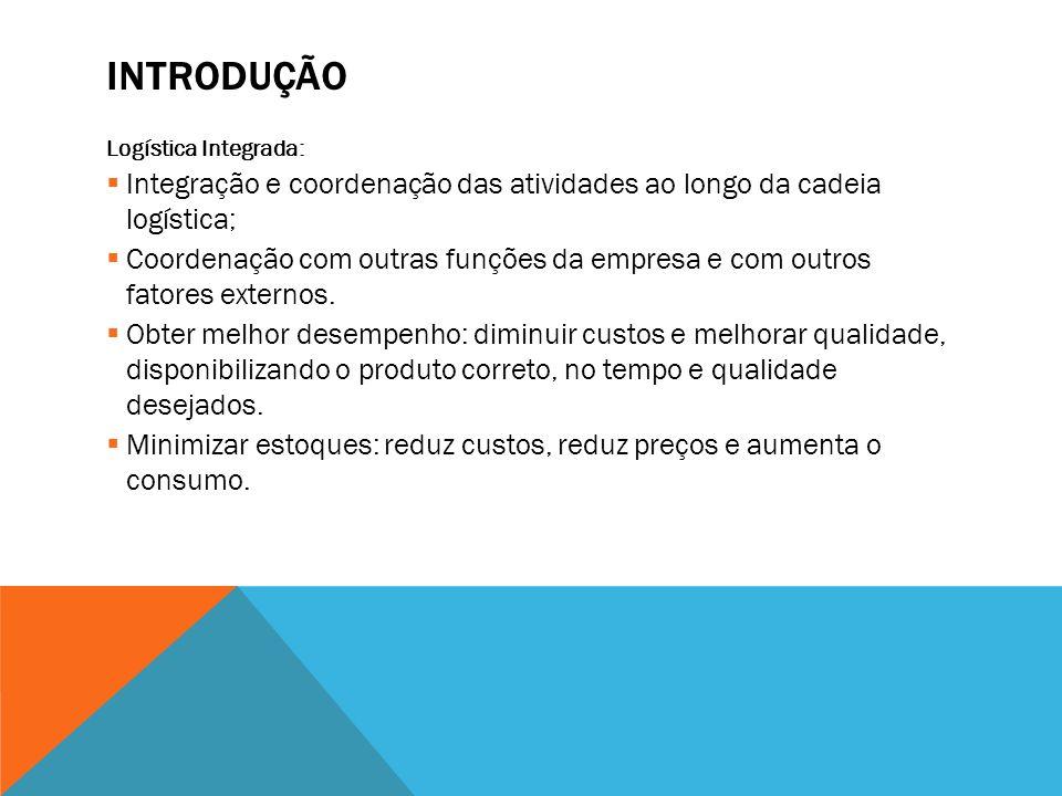 INTRODUÇÃO Logística Integrada: Integração e coordenação das atividades ao longo da cadeia logística; Coordenação com outras funções da empresa e com