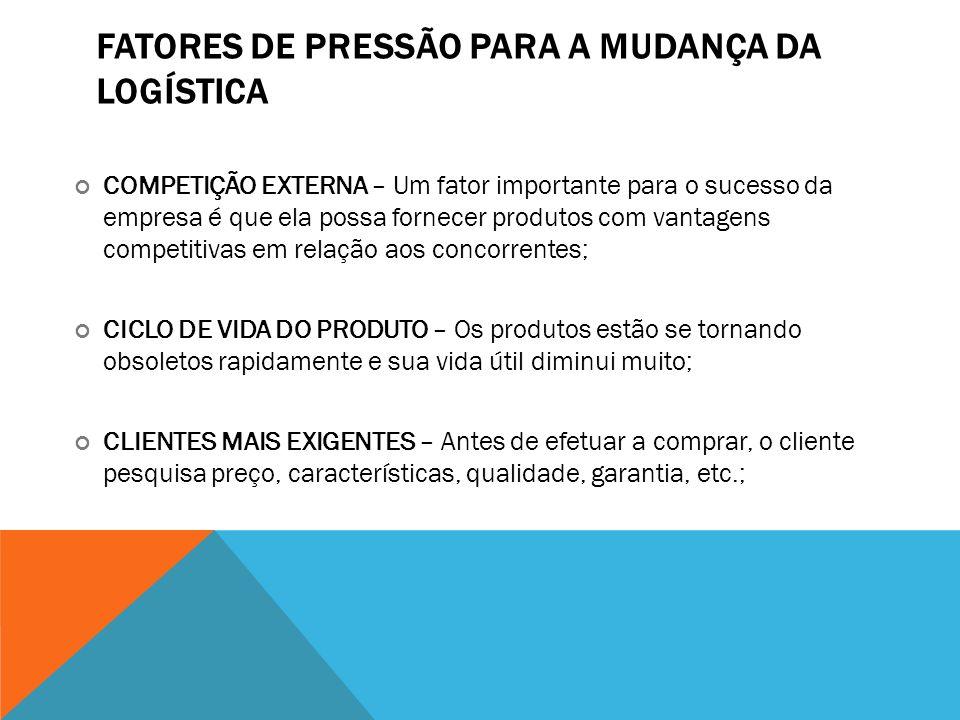 FATORES DE PRESSÃO PARA A MUDANÇA DA LOGÍSTICA COMPETIÇÃO EXTERNA – Um fator importante para o sucesso da empresa é que ela possa fornecer produtos co