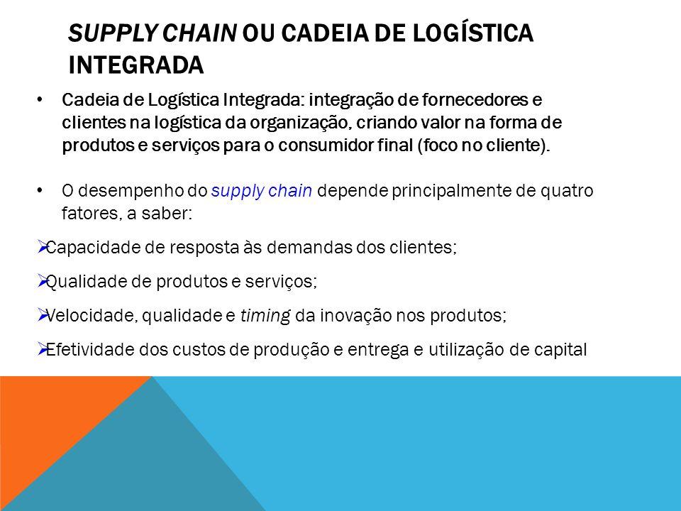 SUPPLY CHAIN OU CADEIA DE LOGÍSTICA INTEGRADA Cadeia de Logística Integrada: integração de fornecedores e clientes na logística da organização, criand