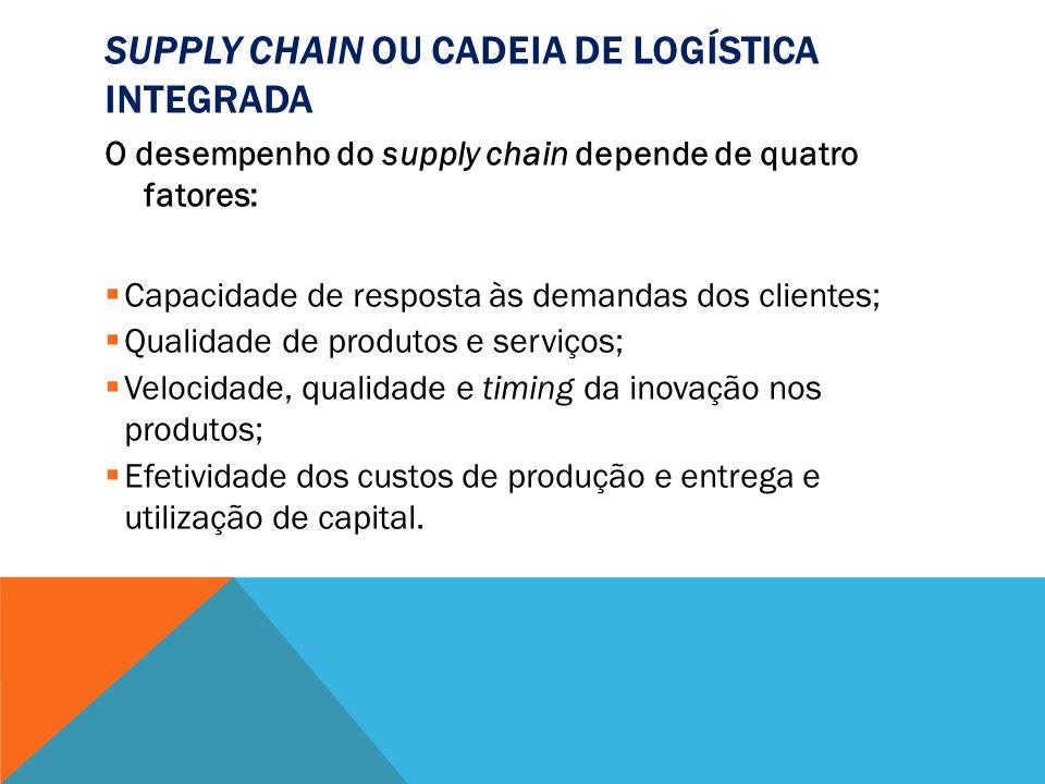 SUPPLY CHAIN OU CADEIA DE LOGÍSTICA INTEGRADA O desempenho do supply chain depende de quatro fatores: Capacidade de resposta às demandas dos clientes;