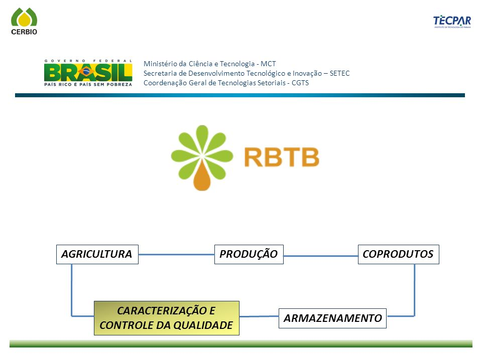 AGRICULTURAPRODUÇÃOCOPRODUTOS CARACTERIZAÇÃO E CONTROLE DA QUALIDADE ARMAZENAMENTO Ministério da Ciência e Tecnologia - MCT Secretaria de Desenvolvime