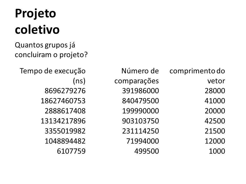 Projeto coletivo Quantos grupos já concluiram o projeto? Tempo de execução (ns) Número de comparações comprimento do vetor 869627927639198600028000 18