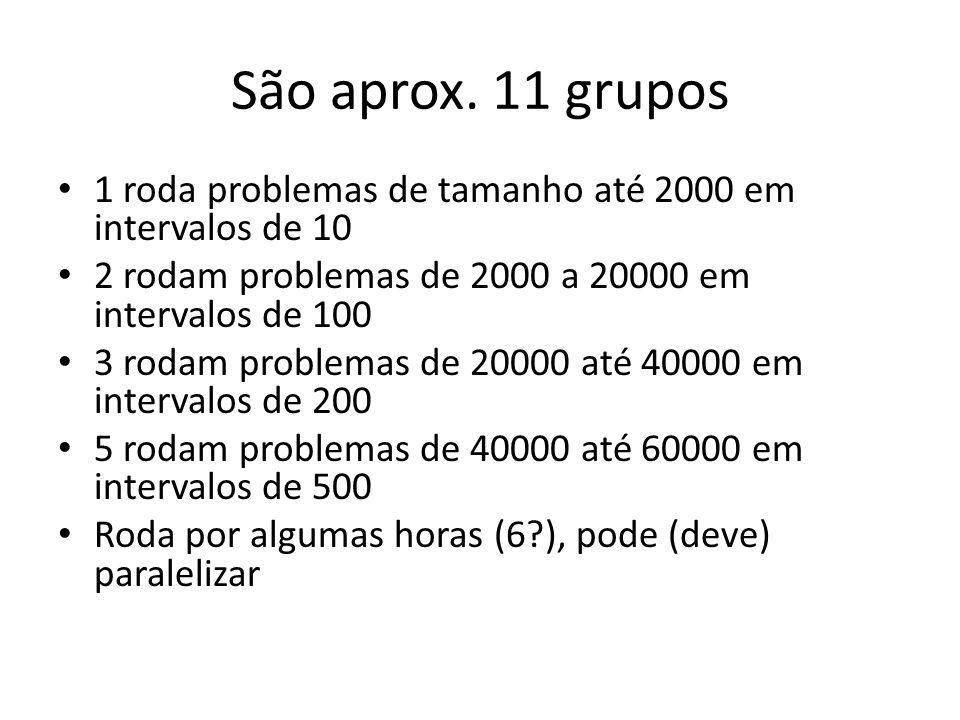 São aprox. 11 grupos 1 roda problemas de tamanho até 2000 em intervalos de 10 2 rodam problemas de 2000 a 20000 em intervalos de 100 3 rodam problemas