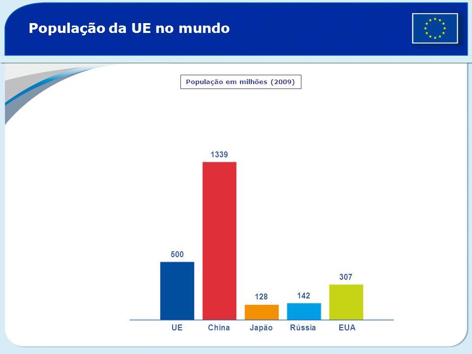 População da UE no mundo População em milhões (2009) 500 1339 128 142 307 UEChinaJapãoRússiaEUA
