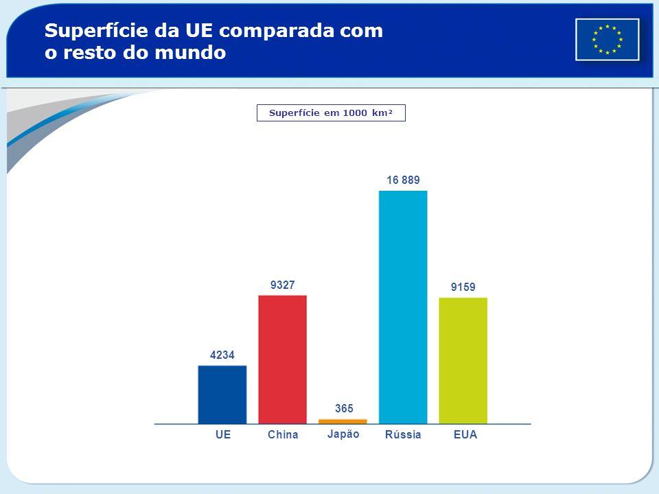 Superfície da UE comparada com o resto do mundo Superfície em 1000 km² UEChina Japão RússiaEUA 16 889 9327 9159 4234 365