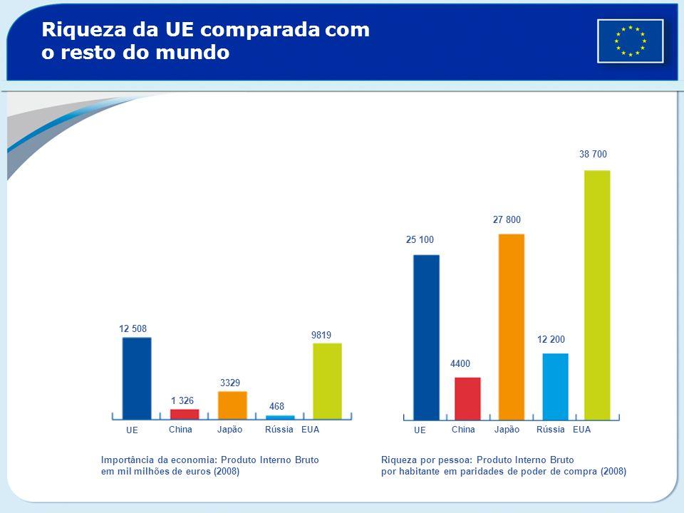 Riqueza da UE comparada com o resto do mundo UE ChinaJapãoRússiaEUA UE ChinaJapão Rússia EUA 12 508 1 326 3329 468 9819 25 100 4400 27 800 12 200 38 7