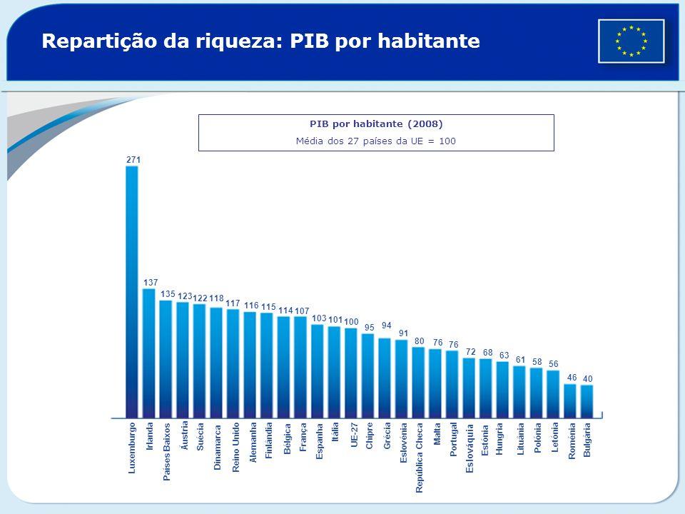 Repartição da riqueza: PIB por habitante PIB por habitante (2008) Média dos 27 países da UE = 100 271 137 135 123 122118 117 116 115 114 107 103 101 1