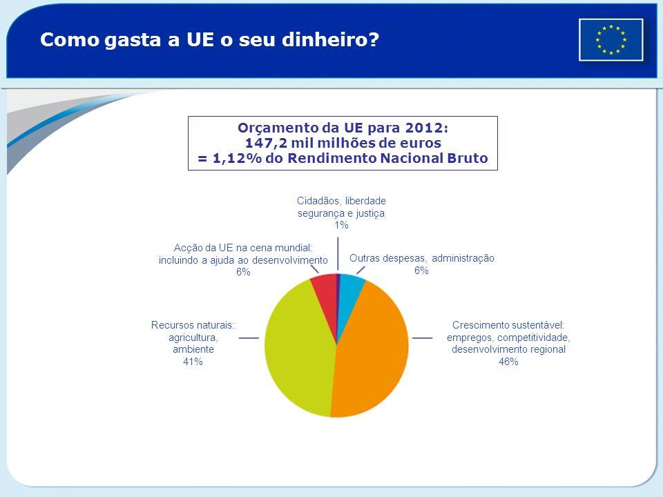 Como gasta a UE o seu dinheiro? Orçamento da UE para 2012: 147,2 mil milhões de euros = 1,12% do Rendimento Nacional Bruto Cidadãos, liberdade seguran