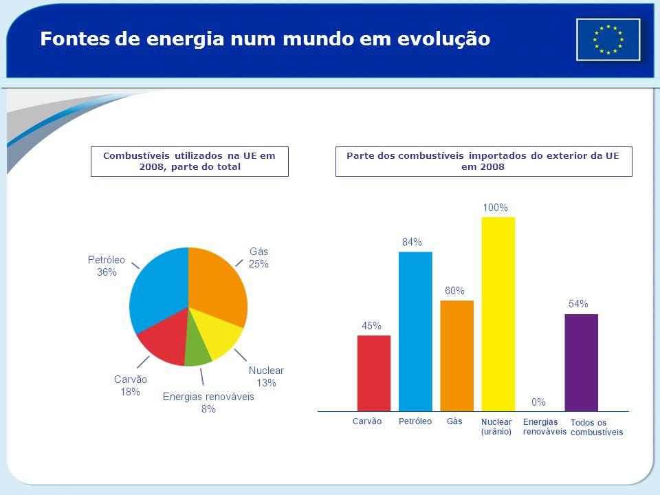 Fontes de energia num mundo em evolução Combustíveis utilizados na UE em 2008, parte do total Parte dos combustíveis importados do exterior da UE em 2
