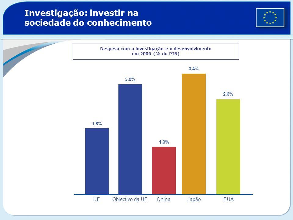 Investigação: investir na sociedade do conhecimento Despesa com a investigação e o desenvolvimento em 2006 (% do PIB) 1,8% 3,0% 1,3% 2,6% 3,4% UEObjec