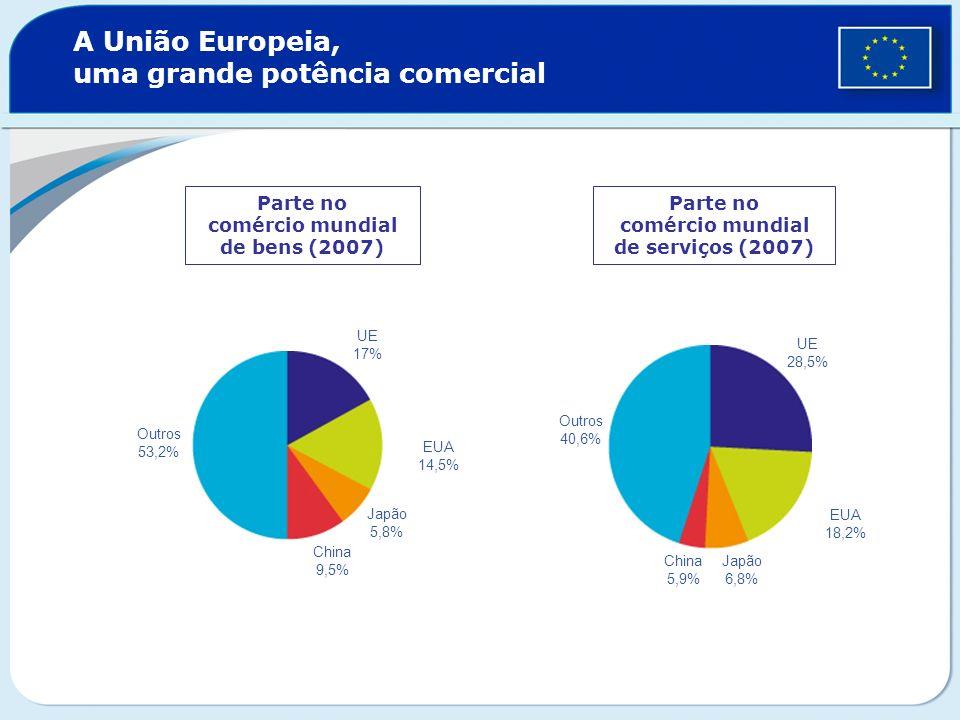A União Europeia, uma grande potência comercial Parte no comércio mundial de bens (2007) Parte no comércio mundial de serviços (2007) Outros 53,2% UE