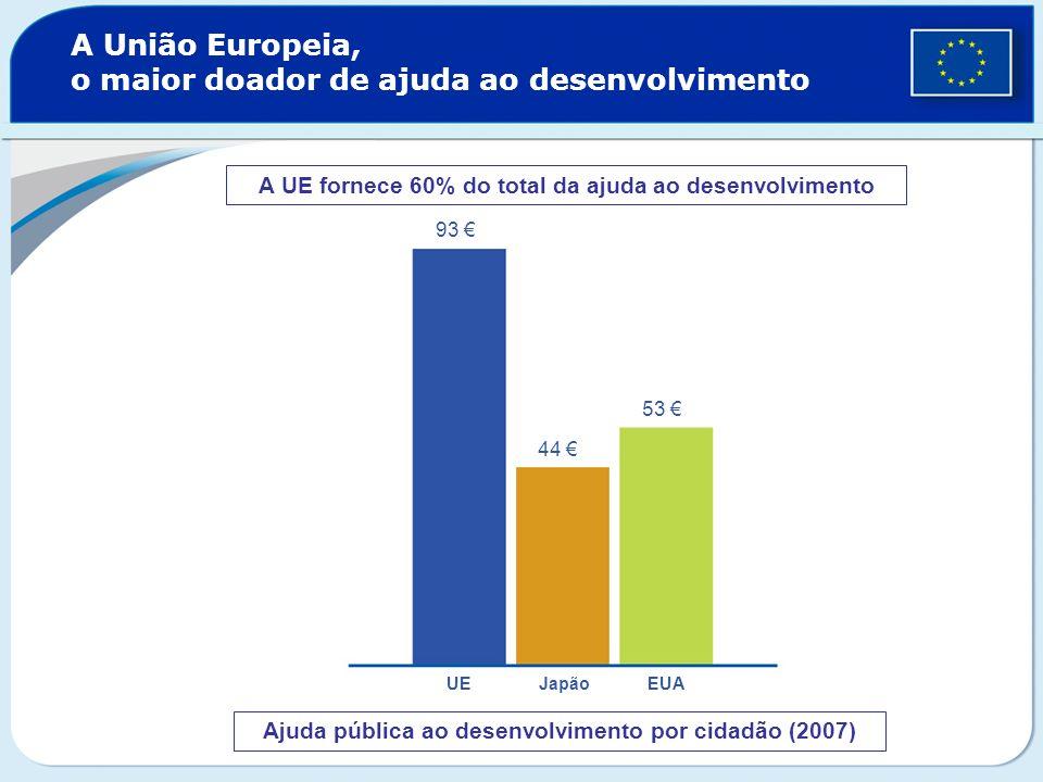 A União Europeia, o maior doador de ajuda ao desenvolvimento Ajuda pública ao desenvolvimento por cidadão (2007) 93 44 53 UE Japão EUA A UE fornece 60