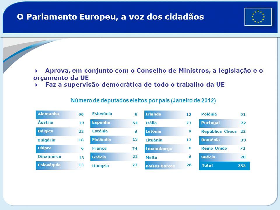 20 O Parlamento Europeu, a voz dos cidadãos 22 13 54 22 8 74 Grécia 6 França Finlândia 13 Estónia 13 Dinamarca 6 República Checa 18 Chipre 22 Bulgária