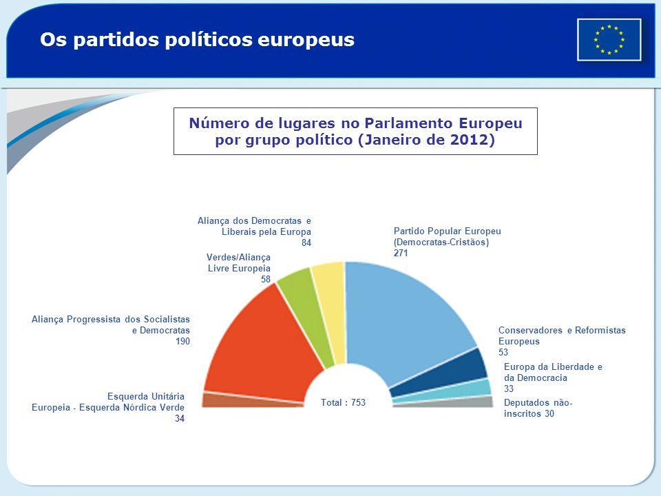 Os partidos políticos europeus Número de lugares no Parlamento Europeu por grupo político (Janeiro de 2012) Total : 753 Esquerda Unitária Europeia - E