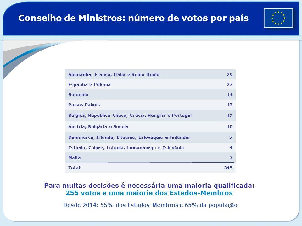 Conselho de Ministros: número de votos por país 345Total: 3Malta 4Estónia, Chipre, Letónia, Luxemburgo e Eslovénia 7Dinamarca, Irlanda, Lituânia, Eslo
