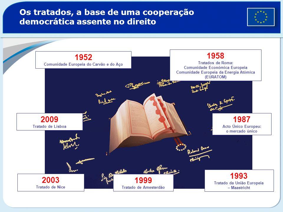 Os tratados, a base de uma cooperação democrática assente no direito 1952 Comunidade Europeia do Carvão e do Aço 1958 Tratados de Roma: Comunidade Eco