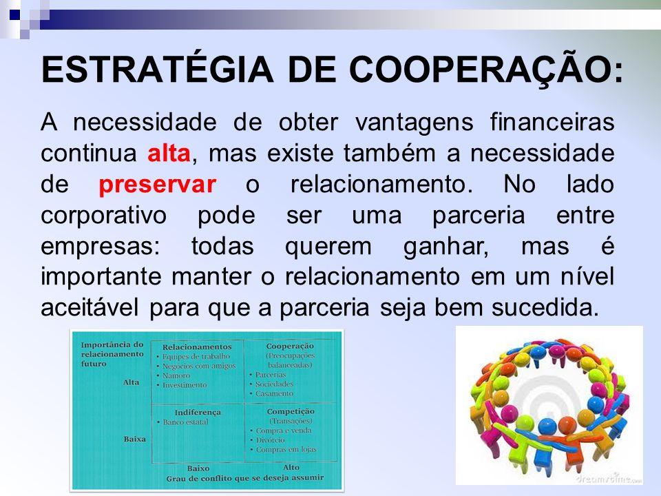 ESTRATÉGIA DE COOPERAÇÃO: A necessidade de obter vantagens financeiras continua alta, mas existe também a necessidade de preservar o relacionamento.