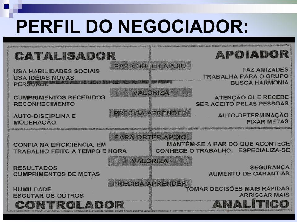 PERFIL DO NEGOCIADOR:
