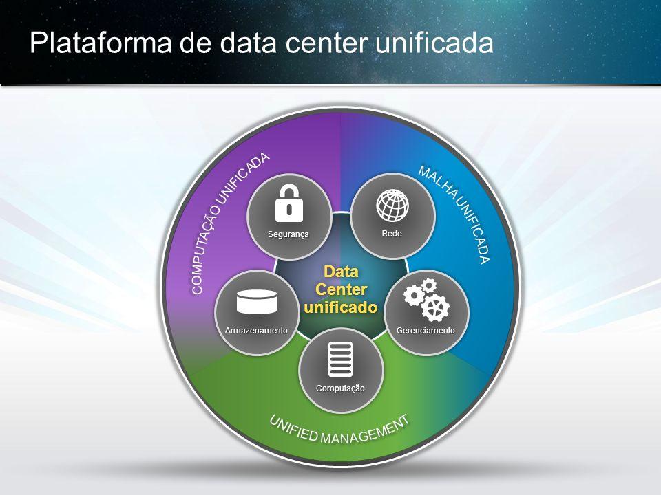 © 2013 Cisco e/ou suas afiliadas. Todos os direitos reservados. Confidencial da Cisco 23 Plataforma de data center unificada Data Center unificado Red