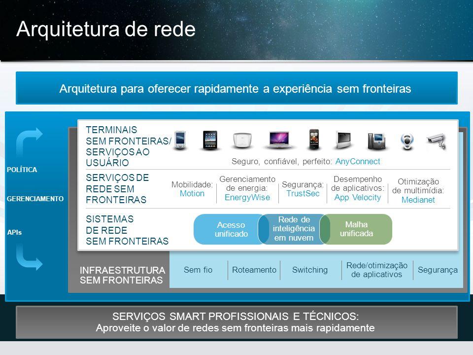 © 2013 Cisco e/ou suas afiliadas. Todos os direitos reservados. Confidencial da Cisco 25 Arquitetura de rede Arquitetura para oferecer rapidamente a e