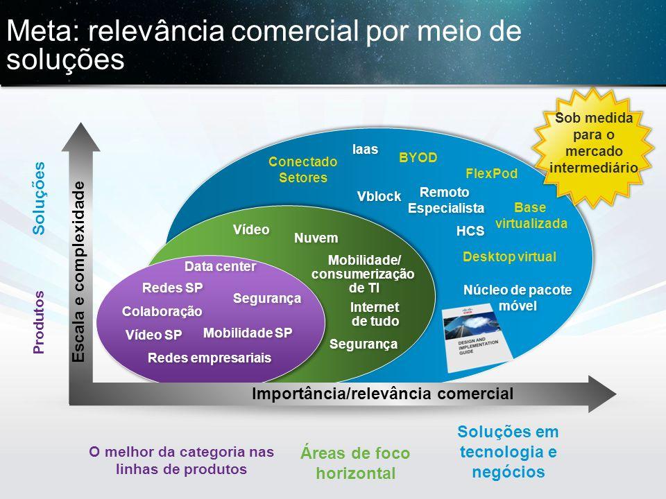 © 2013 Cisco e/ou suas afiliadas. Todos os direitos reservados. Confidencial da Cisco 28 Iaas Soluções em tecnologia e negócios Soluções Desktop virtu