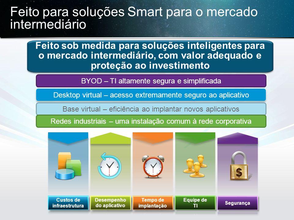 © 2013 Cisco e/ou suas afiliadas. Todos os direitos reservados. Confidencial da Cisco 29 Feito para soluções Smart para o mercado intermediário Feito