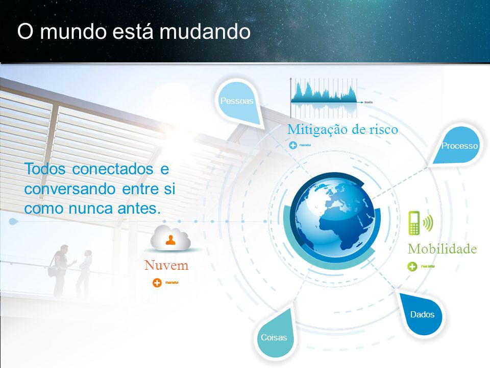© 2013 Cisco e/ou suas afiliadas. Todos os direitos reservados. Confidencial da Cisco 4 O mundo está mudando Todos conectados e conversando entre si c