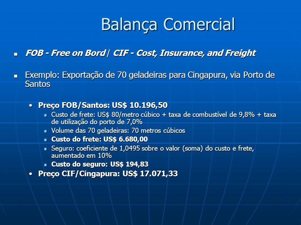Balança Comercial FOB - Free on Bord / CIF - Cost, Insurance, and Freight FOB - Free on Bord / CIF - Cost, Insurance, and Freight Exemplo: Exportação de 70 geladeiras para Cingapura, via Porto de Santos Exemplo: Exportação de 70 geladeiras para Cingapura, via Porto de Santos Preço FOB/Santos: US$ 10.196,50Preço FOB/Santos: US$ 10.196,50 Custo de frete: US$ 80/metro cúbico + taxa de combustível de 9,8% + taxa de utilização do porto de 7,0% Custo de frete: US$ 80/metro cúbico + taxa de combustível de 9,8% + taxa de utilização do porto de 7,0% Volume das 70 geladeiras: 70 metros cúbicos Volume das 70 geladeiras: 70 metros cúbicos Custo do frete: US$ 6.680,00 Custo do frete: US$ 6.680,00 Seguro: coeficiente de 1,0495 sobre o valor (soma) do custo e frete, aumentado em 10% Seguro: coeficiente de 1,0495 sobre o valor (soma) do custo e frete, aumentado em 10% Custo do seguro: US$ 194,83 Custo do seguro: US$ 194,83 Preço CIF/Cingapura: US$ 17.071,33Preço CIF/Cingapura: US$ 17.071,33